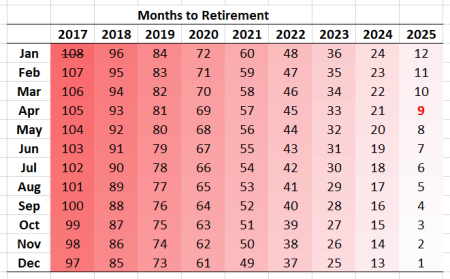 months-to-retirement