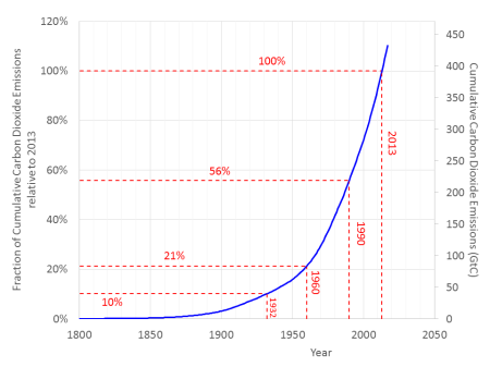 Humanity's Cumulative Emissions of Carbon Dioxide expressed in two ways. The left-hand axis shows the data as a fraction of the emissions. The right-hand axis shows the data as billions of tones (i.e. Gt) of carbon.
