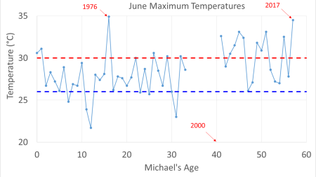 June Maximum Temperatures