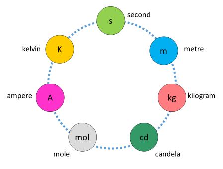 SI Circle - no constants
