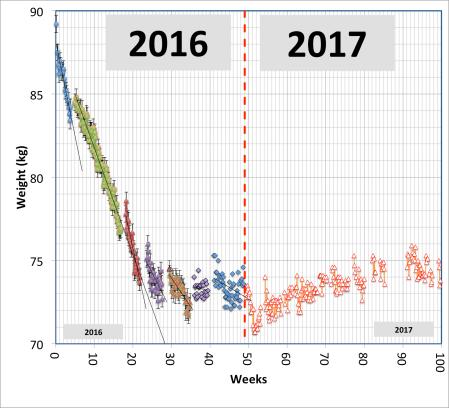 Weight 2016-2017