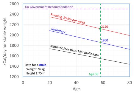Calories versus Age