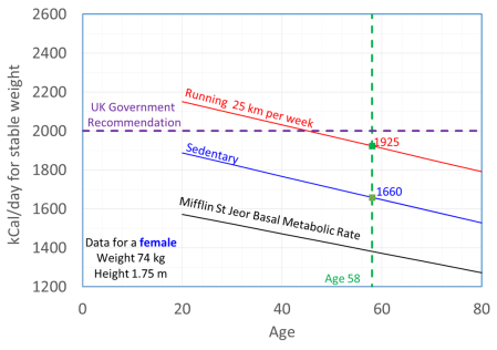 Calories versus Age Women