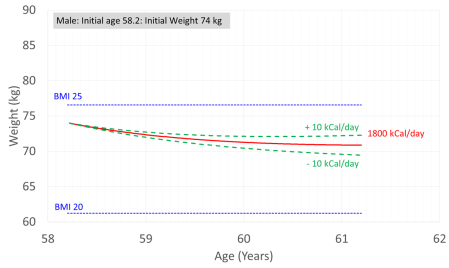 Weight versus Age Projection 2