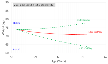Weight versus Age Projection