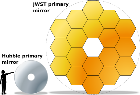 1280px-JWST-HST-primary-mirrors.svg