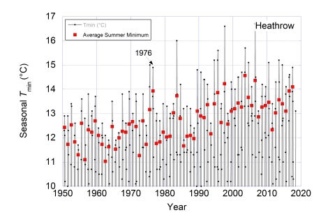 Heathrow Monthly Climate Data JJA Minimum Analysis