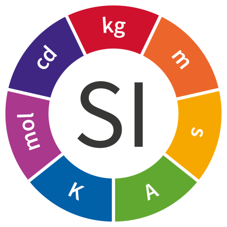 The seven base units of the SI