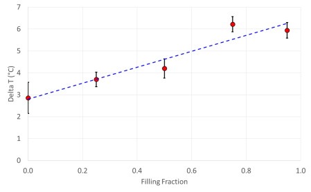 Delta T versus Filling Fraction