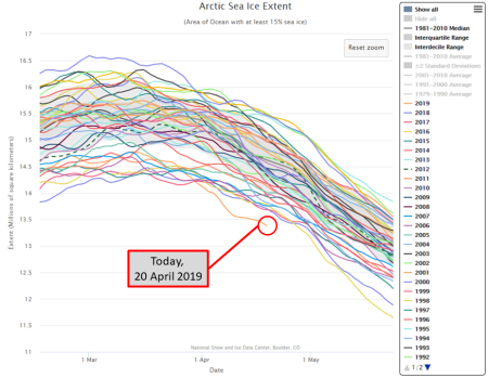 Arctic Sea Ice Extent for March to May from every year since 1979.