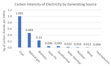 Carbon Intensity of different generating sources