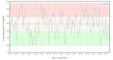Carbon Intensity in December 2018