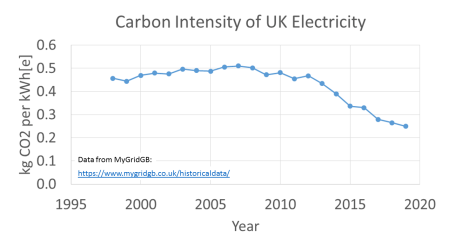 Carbon Intensity versus year