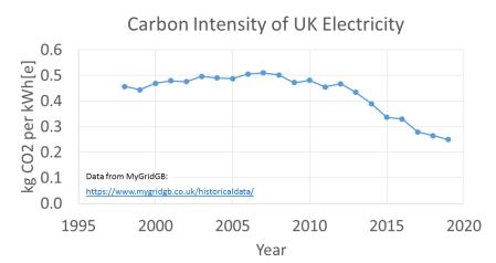 Carbon Intensity versus year