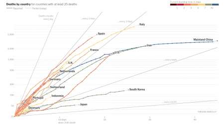 The above graphic is from the New York Times and is updated daily. It charts the number of deaths versus the time since the 25th death in that particular country.