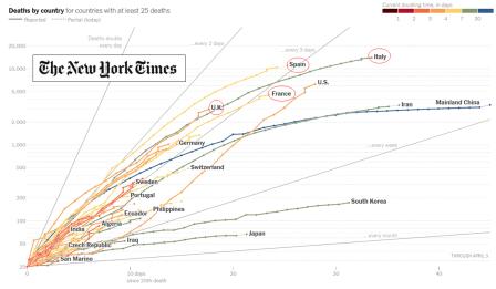 CV Deaths in context