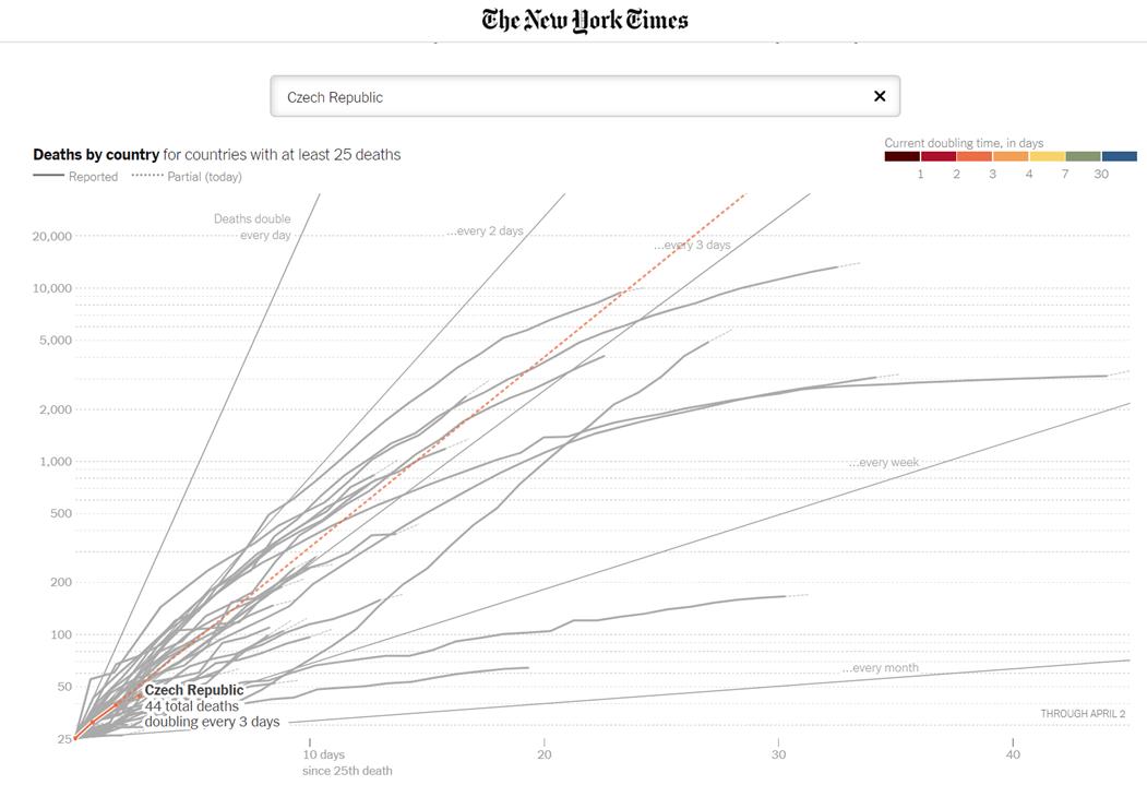 NYT Tracker for Czechia